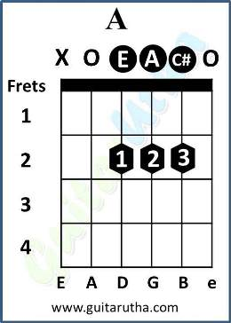 hawayein guitar chords - A major chord