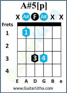 21 Guns Chords - A# power