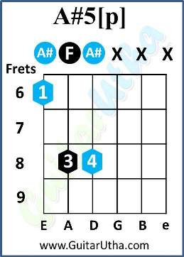 Teri Galliyan Guitar Chords - A#5[p]