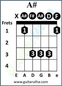 Pehla Nasha Guitar Chords - A#