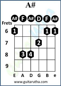 Kabira Guitar Chords - A# - Fret-6