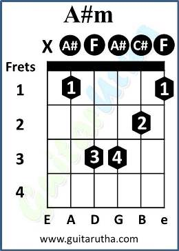 Tu Jaane Na Guitar Chords - A# barre