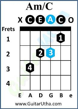All Of Me Guitar Chords - Am/C
