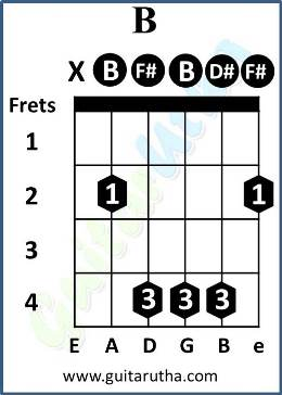 Just Go To Hell Dil Guitar Chords - B barre