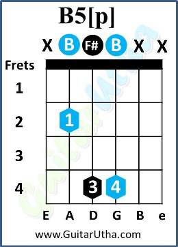 Boulevard of Broken Dreams guitar Chords - B power chord