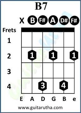 Ambarsariya Guitar Chords - B7