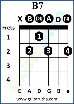 Piano piano chords b7 : Piano : piano chords of tum hi ho Piano Chords Of Tum along with ...