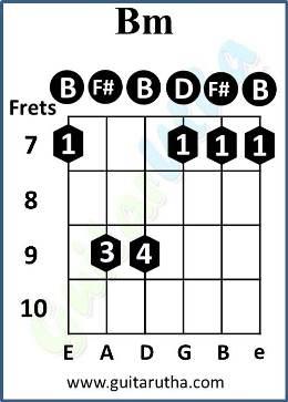 Tu Jo Hain Guitar Chords - Bm chord