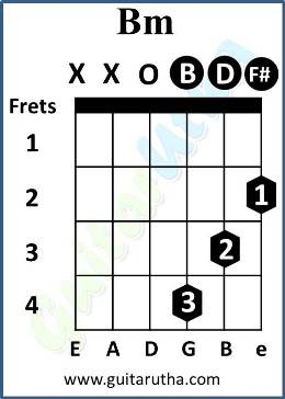 phir wahi guitar chords - B-minor-chord