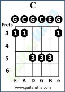 Give Me Some Sunshine Chords - C barre chord