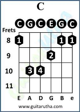 Summer of 69 guitar Chords - C barre