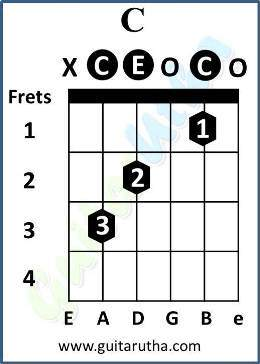 Mera Mann Guitar Chords - C open