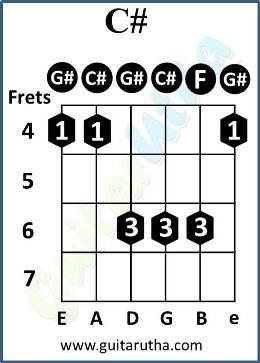 Tu Jaane Na Guitar Chords - C# barre