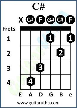 Teri Galliyan Guitar Chords - C#