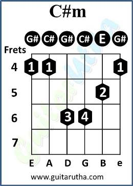 Numb Guitar Chords - C#m