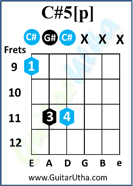 Teri Galliyan Guitar Chords - C#5[p]