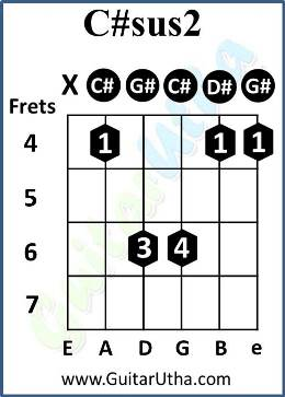 Teri Galliyan Guitar Chords - C#sus2