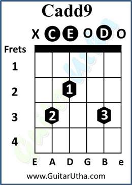 All Of Me Guitar Chords - Cadd9