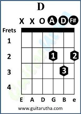Numb Guitar Chords - D open