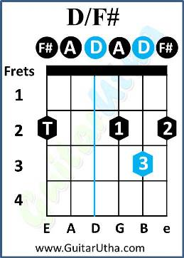 Somebody's Chords - D/F#