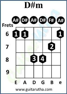 Tu Jaane Na Guitar Chords - D#m barre