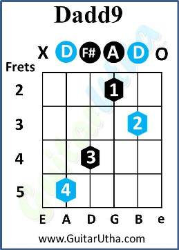 All Of Me Guitar Chords - Dadd9