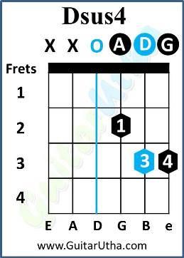ye ishq hai guitar chords - Dsus4