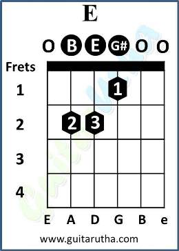 Gulabi Aankhen Chords - E major chord