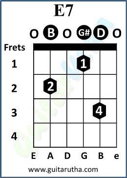Guitar guitar chords e7 : Challa Guitar Chords - Jab Tak Hai Jaan - GuitarUtha.com