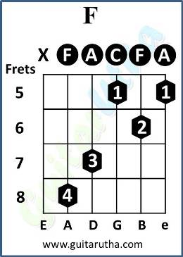 F - Fret-5 chord