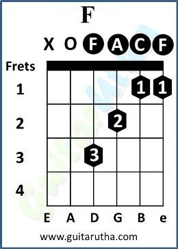 Menu Kehn De Guitar Chords - F open