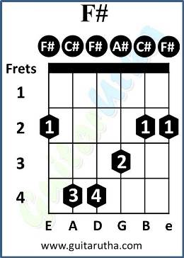 Tu Jaane Na Guitar Chords - F# barre