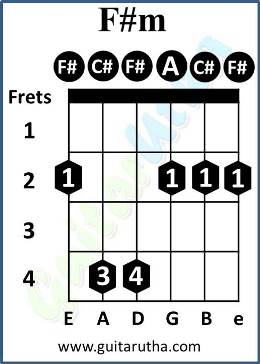 Numb Guitar Chords - F#m barre