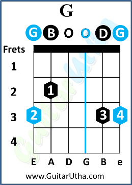 Gilehriyaan Guitar Chords - G open