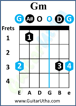 Challa Guitar Chords - Gm