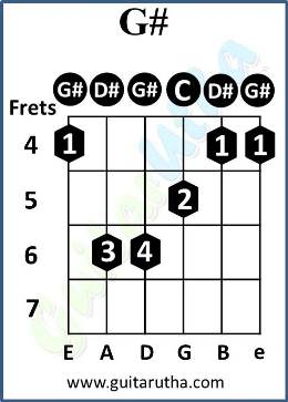 Teri Galliyan Guitar Chords - G#