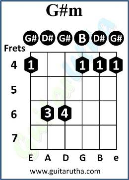 Numb Guitar Chords - G#m