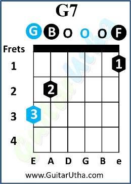 Happy Birthday Guitar Chords - G7