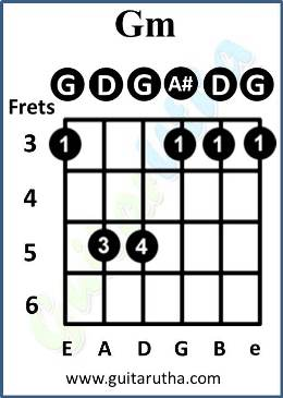 Kabira Guitar Chords - Gm