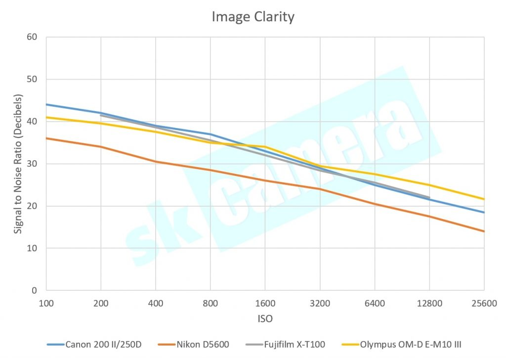 Signal to noise ratio in under 50000 rs DSLR cameras