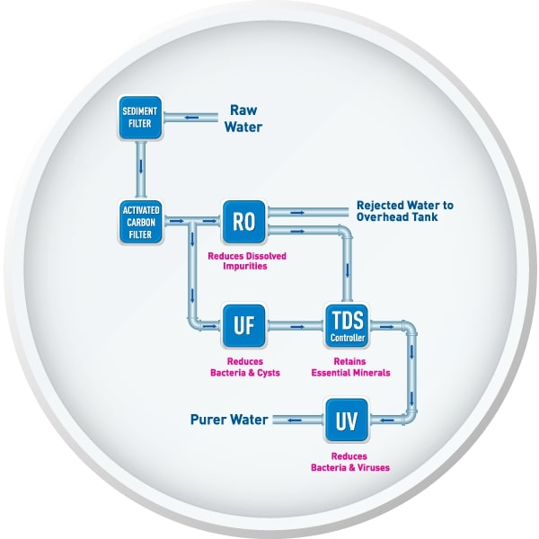 Kent Grand water purifier working