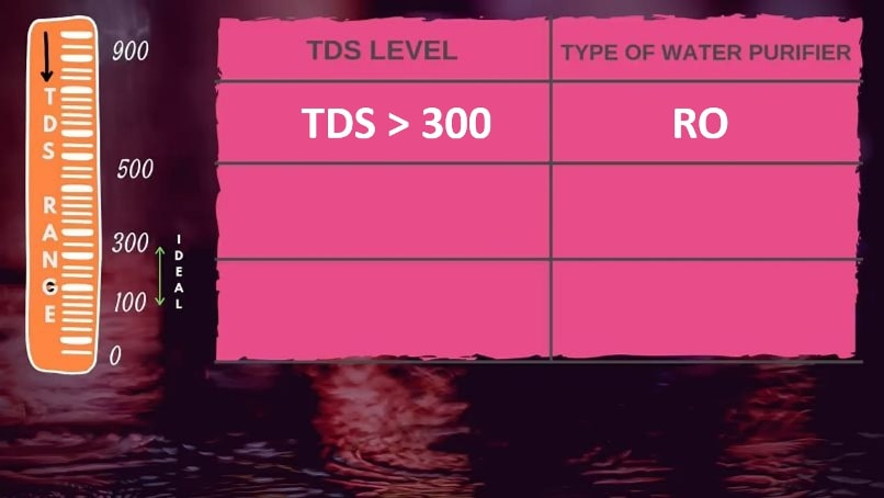 IF TDS greater than 300 use Ro purifier