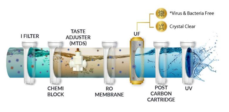 aquaguard purification process