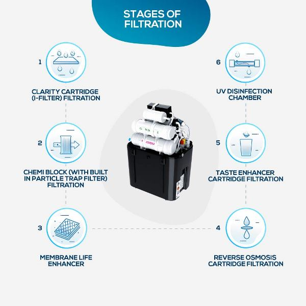 aquasure filtration stages